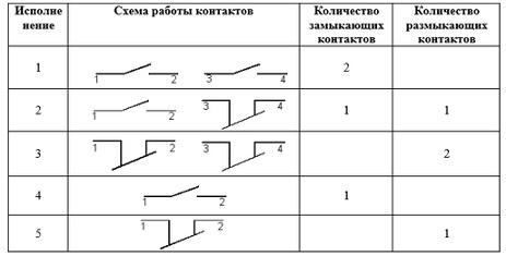 КЕ 201 схема контактов